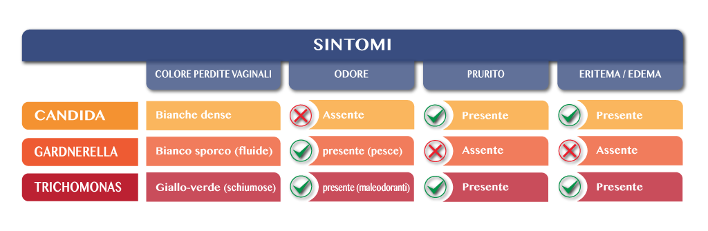 tabella-sintomi_ok
